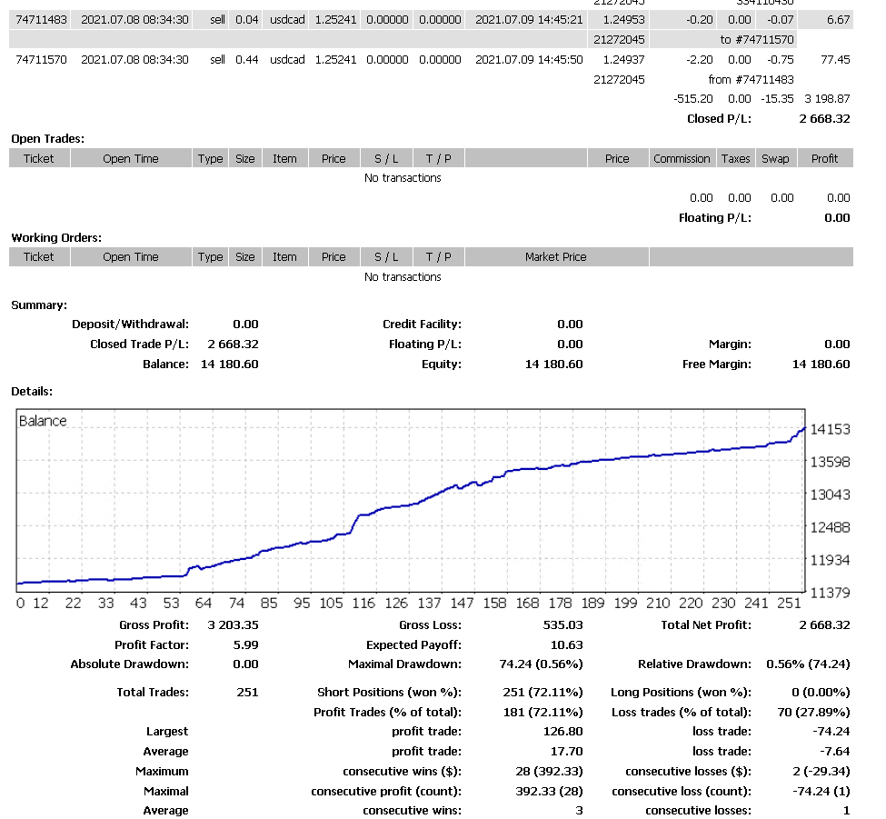 AI Trading Forex Results
