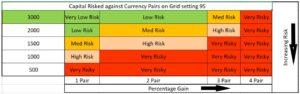 Currency pair gains