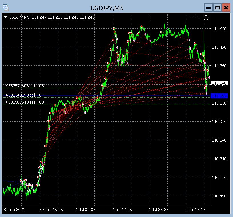 NFPR 2nd July AI Trading Forex